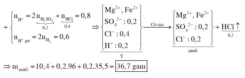 Hòa tan hết 10,4 gam hỗn hợp Fe, Mg vào 500ml dung dịch hỗn hợp H2SO4 0,4M và HCl 0,8M thu được dung dịch Y