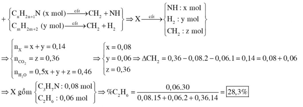 Hỗn hợp X chứa một amin đơn chức, mạch hở (có một liên kết đôi C=C trong phân tử) và một ankan