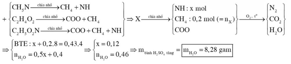 Đốt cháy hoàn toàn 0,2 mol hỗn hợp X gồm metylamin, metyl fomat và glyxin cần dùng 0,43 mol O2
