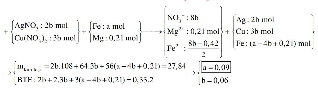 Cho hỗn hợp X gồm a mol Fe và 0,21 mol Mg vào dung dịch Y chứa Cu(NO3)2 và AgNO3 (tỉ lệ mol tương ứng 3 : 2)