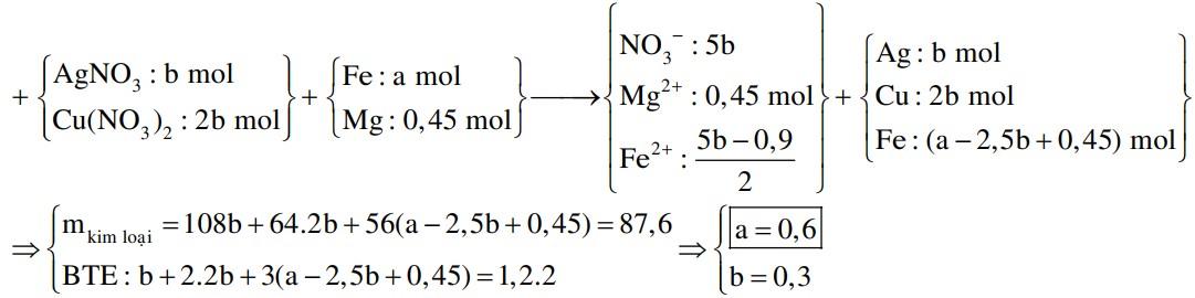 Cho hỗn hợp X gồm a mol Fe và 0,45 mol Mg vào dung dịch Y chứa Cu(NO3)2 và AgNO3 (tỉ lệ mol tương ứng 2 : 1)