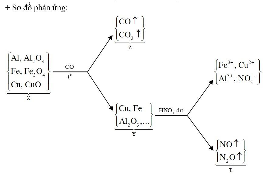Hỗn hợp X gồm Al, Al2O3, Fe3O4, CuO, Fe và Cu, trong đó oxi chiếm 20,4255% khối lượng hỗn hợp