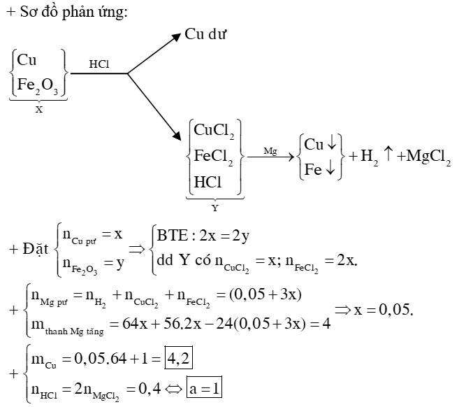 Hoà tan hỗn hợp X gồm Cu và Fe2O3 trong 400 ml dung dịch HCl a mol/lít được dung dịch Y và còn lại 1 gam đồng không tan