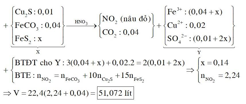 Hòa tan hết hỗn hợp X gồm 0,01 mol Cu2S; 0,04 mol FeCO3 và x mol FeS2 bằng dung dịch HNO3 vừa đủ