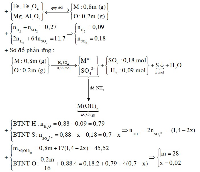 Cho m gam hỗn hợp Mg, Fe, Al2O3, Fe3O4 (trong đó oxi chiếm 20% về khối lượng) tan vừa đủ trong 140 gam dung dịch