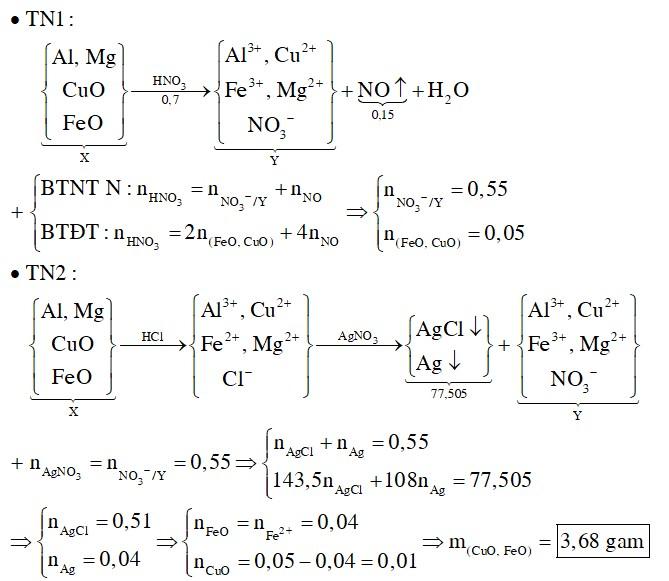 Hòa tan hoàn toàn hỗn hợp X gồm Al, Mg, FeO, CuO cần dùng 2 lít dung dịch HNO3 0,35M, thu được dung dịch Y chỉ chứa muối nitrat