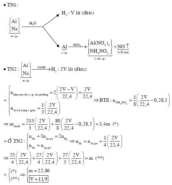 Hỗn hợp X gồm Na và Al. Hoà tan m gam hỗn hợp X vào nước dư thu được V lít H2 (đktc) và còn a gam chất rắn không tan