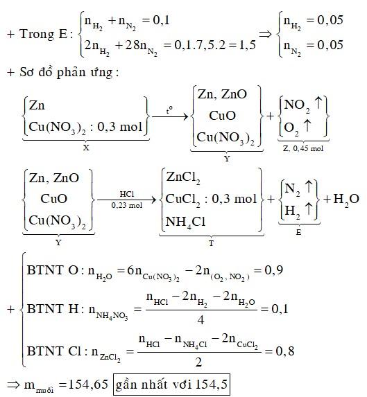 Lấy hỗn hợp X gồm Zn và 0,3 mol Cu(NO3)2 nhiệt phân một thời gian, thu được hỗn hợp rắn Y và 10,08 lít hỗn hợp khí Z