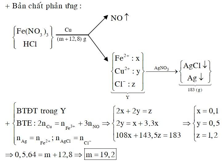 Hòa tan hết m gam Cu vào dung dịch gồm Fe(NO3)3 và HCl, thu được dung dịch X và khí NO