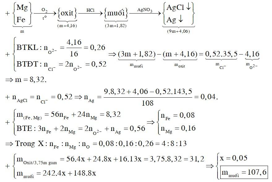 Đốt cháy m gam hỗn hợp Mg, Fe trong oxi một thời gian, thu được (m + 4,16) gam hỗn hợp X chứa các oxit