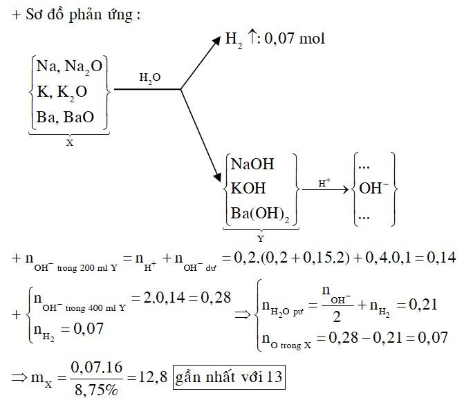 Hòa tan hết m gam hỗn hợp X gồm Na, Na2O, K, K2O, Ba và BaO (oxi chiếm 8,75% về khối lượng) vào nước