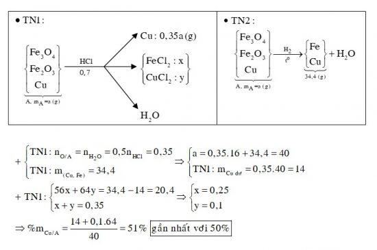 Cho a gam hỗn hợp A gồm Fe2O3, Fe3O4 và Cu vào dung dịch HCl dư, thấy có 0,7 mol axit phản ứng và còn lại 0,35a gam chất rắn không tan