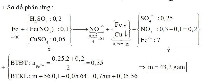 Cho m gam bột Fe vào 200 ml dung dịch hỗn hợp X chứa H2SO4 1M, Fe(NO3)3 0,5M và CuSO4 0,25M