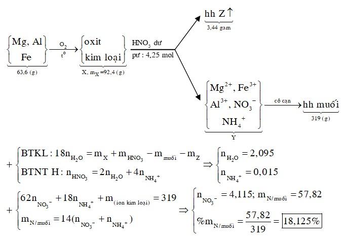 Cho một luồng khí O2 đi qua ống đựng 63,6 gam hỗn hợp kim loại Mg, Al và Fe nung nóng thu được 92,4 gam chất rắn X