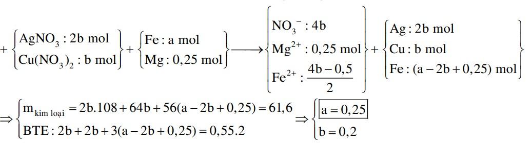 Cho hỗn hợp X gồm a mol Fe và 0,25 mol Mg vào dung dịch Y chứa Cu(NO3)2 và AgNO3 (tỉ lệ mol tương ứng 1: 2)