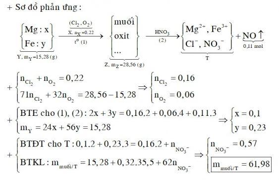 Hỗn hợp X gồm khí Cl2 và O2. Cho 4,928 lít X (ở đktc) tác dụng hết với 15,28 gam hỗn hợp Y gồm Mg và Fe, thu được 28,56 gam hỗn hợp Z