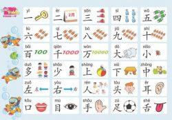 từ vựng tiếng Trung thông dụng, Từ Ghép Tiếng Trung Bồi