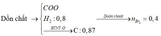 Đốt cháy hoàn toàn 0,33 mol hỗn hợp X gồm axit butiric, axit propionic và 2 hidrocacbon mạch hở cần vừa đủ