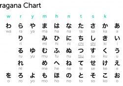 Chữ Kanji, chữ Hiragana và chữ Katakana trong tiếng Nhật