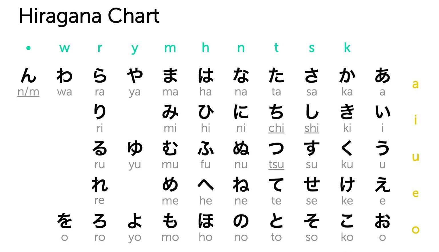 Bảng chữ Hiragana của tiếng Nhật