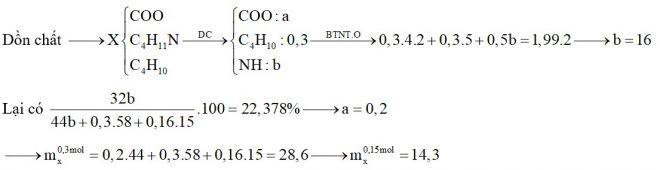Hỗn hợp X chứa butan, đietylamin, etyl propionat và Val. Đốt cháy hoàn toàn 0,3 mol X cần dùng 1,99 mol O2, thu được CO2, N2 và H2O