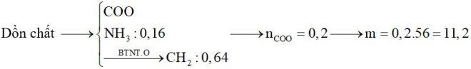 Hỗn hợp X gồm glyxin, alanin, axit glutamic, metylmetacrylic và axit acrylic. Hỗn hợp Y gồm propen, buten và etylamin. Đốt cháy hoàn toàn x mol X và y mol Y