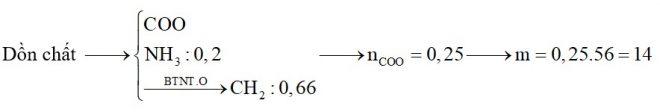 Hỗn hợp X gồm alanin, axit glutamic và axit acrylic. Hỗn hợp Y gồm propen và trimetylamin. Đốt cháy hoàn toàn a mol X và b mol Y