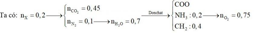 Hỗn hợp X chứa một amin no, đơn chức, mạch hở và một aminoaxit no, mạch hở có một nhóm NH2 và một nhóm COOH. Đốt cháy hoàn toàn 0,2 mol X