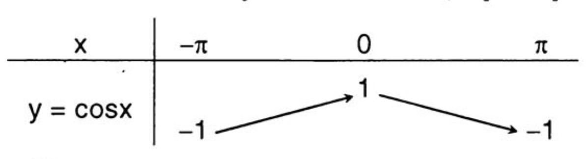 bảng biến thiên của hàm số y=cosx