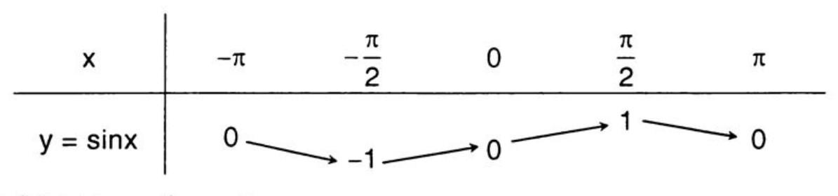 bảng biến thiên của hàm số y=sinx