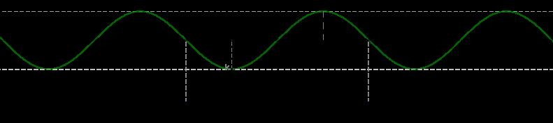 đồ thị hàm số lượng giác sin