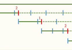 Bài toán giải bằng phương pháp tính ngược từ cuối