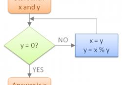 Thuật toán tìm UCLN của hai số nguyên
